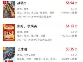 《长津湖》成中国影史票房第三