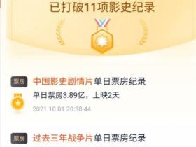 长津湖破6亿 打破11项影史纪录