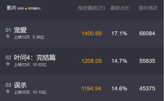 叶问4票房破10亿 成中国电影史上最卖座功夫电影