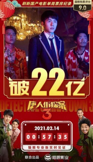 唐探3创国产片单周票房新纪录 总票房超过22亿