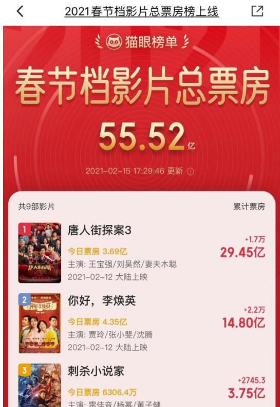 春节档总票房破55亿