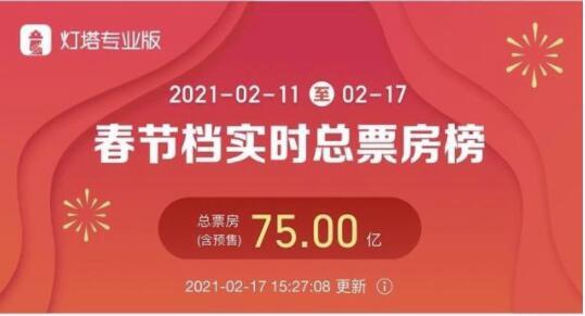 春节档总票房破75亿 《唐人街探案3》以近35亿暂列春节档总票房第一
