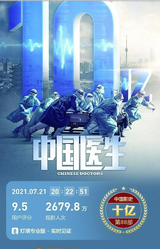 《中国医生》票房破10亿