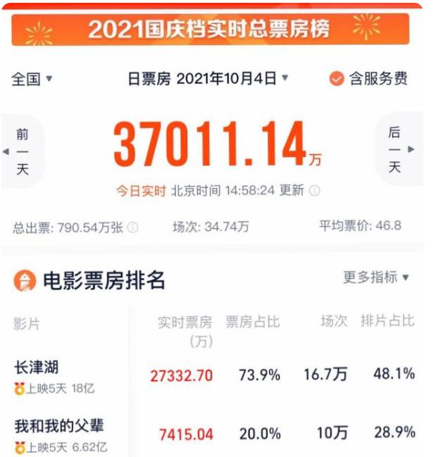 长津湖票房破18亿