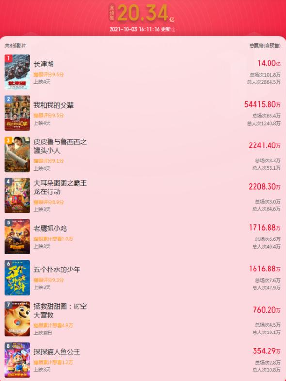 长津湖上映4天票房破14亿